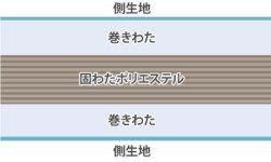 三層敷き説明