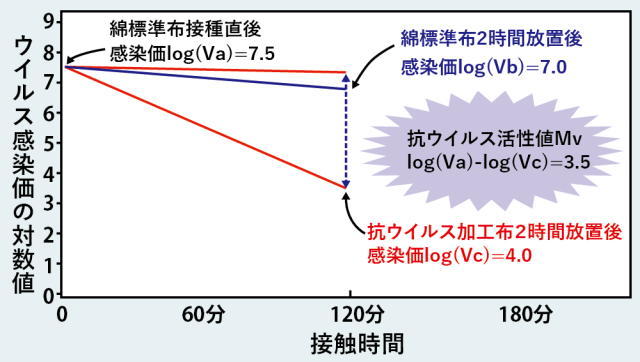 SEk抗ウイルス グラフ