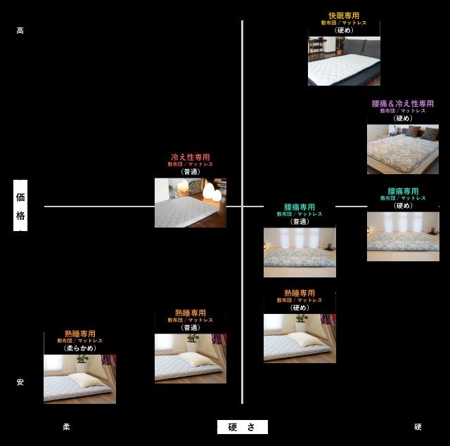 敷布団比較表